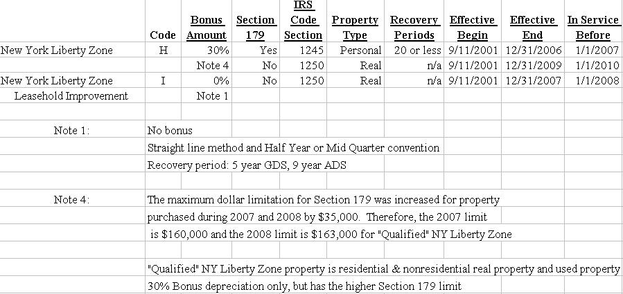 New York Liberty Zone Depreciation