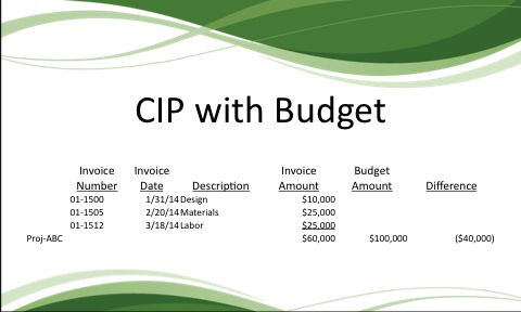 CIP with Budget