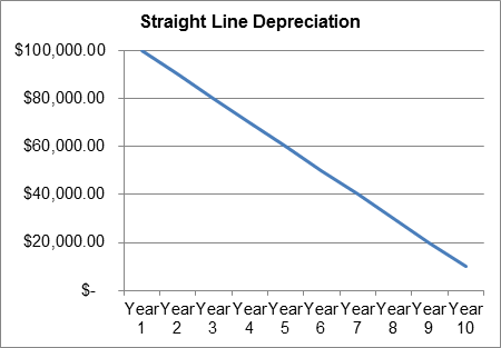 what is a straight line depreciation