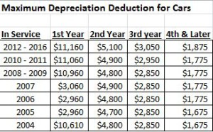Revised Auto Depreciation Limits