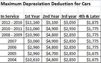 Revised Auto Depreciation Limits