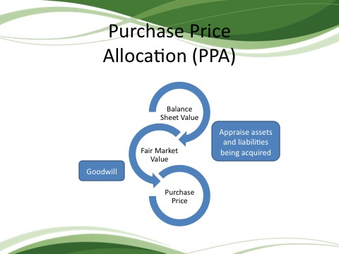 Fair Purchase Price >> Purchase Price Allocation Process To Value Assets In An Acquisition